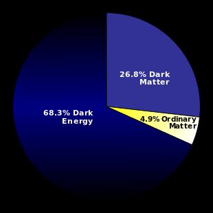 Grafico a torta della disposizione della materia oscura e l'energia oscura